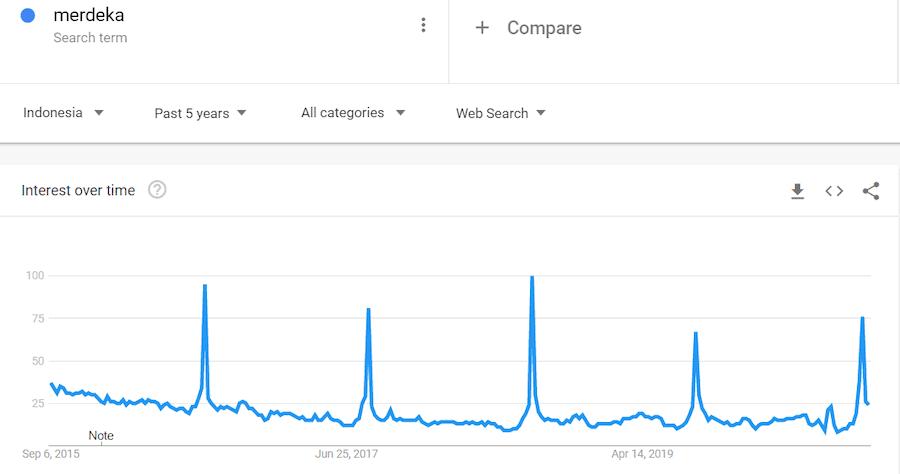google trends 5 tahun